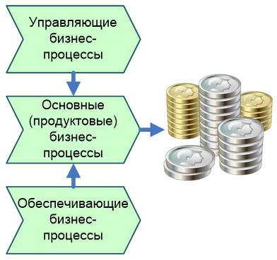 Графические модели бизнес-процессов и процедур