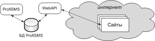 WebAPI для ProfiSMS 1.2.3