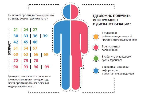 Диспансеризация определенных групп взрослого населения