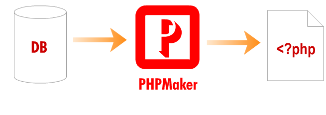PHPMaker 2017 от Allsoft
