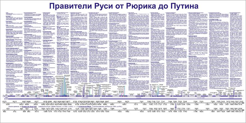 Плакат Правители Руси от Рюрика до Путина 1.0 фото